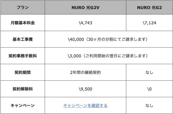 NURO光 G2 Vプランをわかりやすく解説!戸建て&マンション7階までにお住まいの方必見!