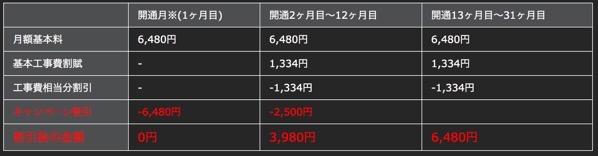 NURO光10Gキャンペーン2